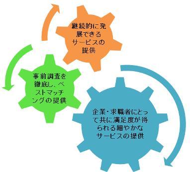 企業理念の図2.jpg