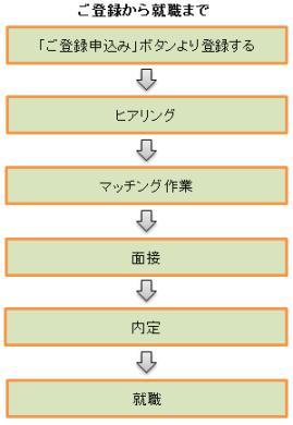 個人登録の図.jpg