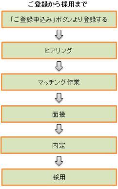 法人登録の図.jpg